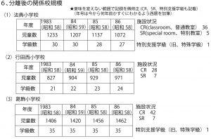 %e5%88%86%e9%9b%a2%e5%be%8c%e9%96%a2%e4%bf%82%e6%a0%a1%e8%a6%8f%e6%a8%a1%ef%bc%88%e6%b3%95%e5%85%b8%e8%a5%bf%e3%80%81%e6%9e%a0%e3%81%aa%e3%81%97%ef%bc%89